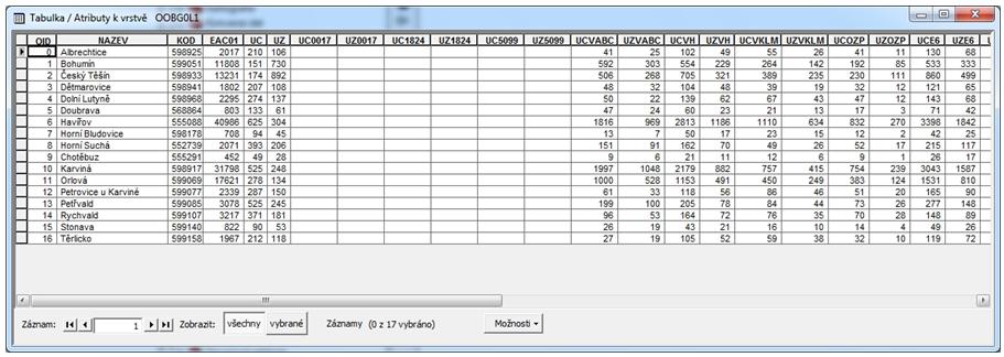 Výsledná tabulka OOBG0L1.DBF