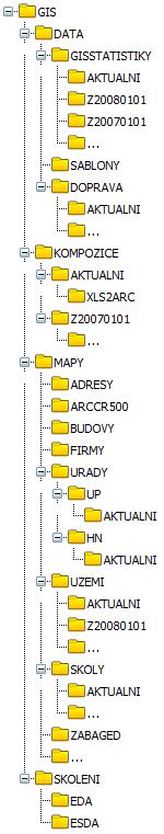 Struktura adresářů